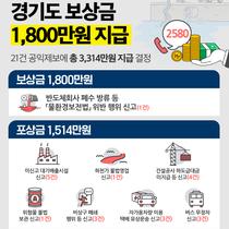 경기도, 불법 폐수 방류 공익제보 21명에 보상금 3314만원 지급